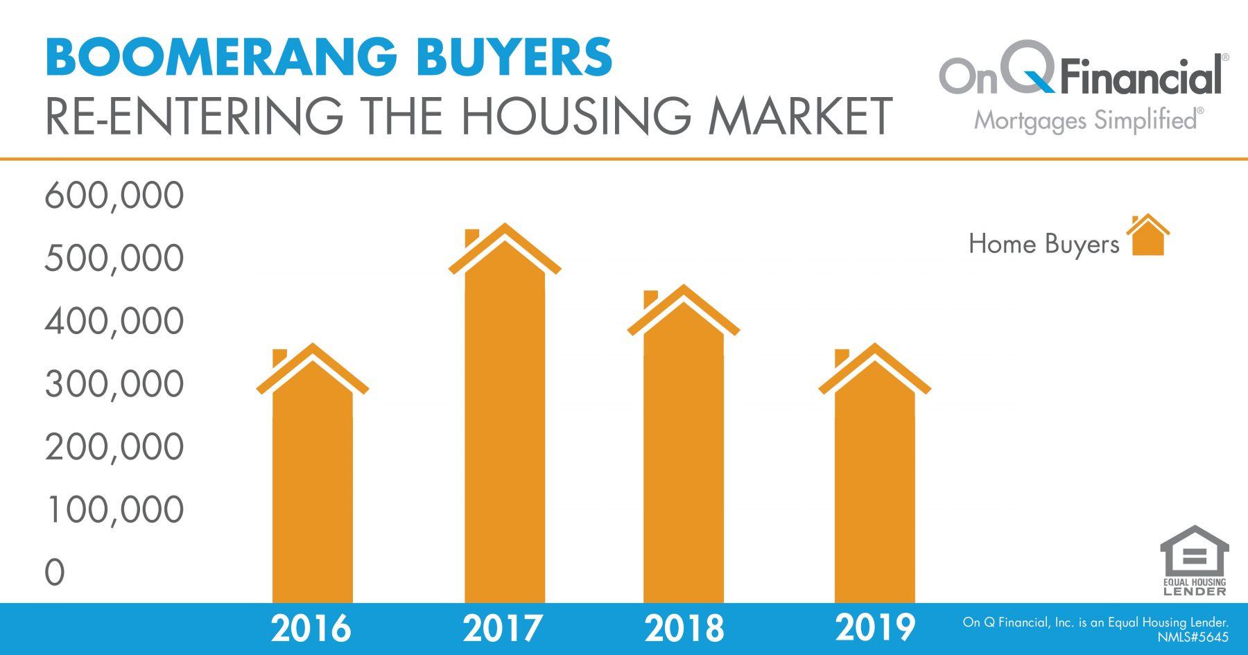 boomerang buyers
